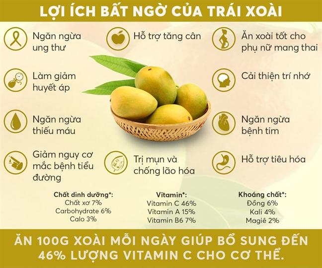 loi-ich-bat-ngo-cua-trai-xoai-2309-1